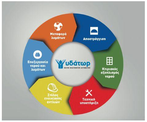 ydator_tetragono